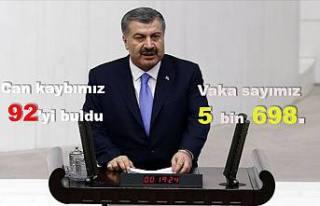 Türkiye'de Koronavirüsten can kaybı 92 ye, Vaka...