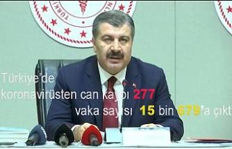 Türkiye'de koronavirüsten can kaybı 277 vaka sayısı 15 bin 679'a çıktı.